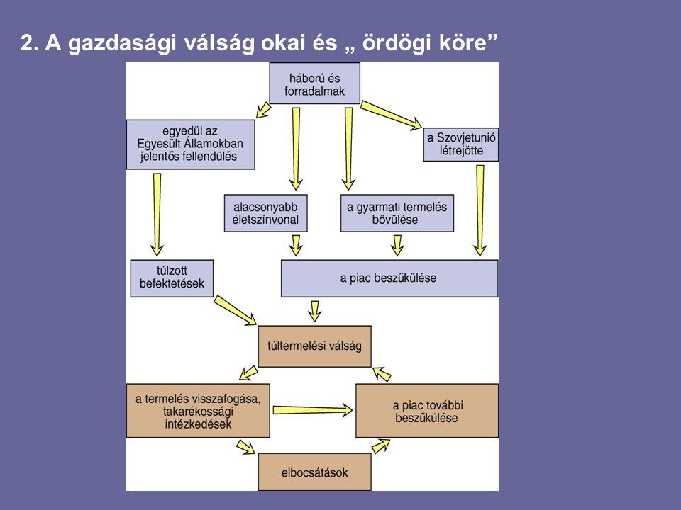 """2. A gazdasági válság okai és """" ördögi köre"""