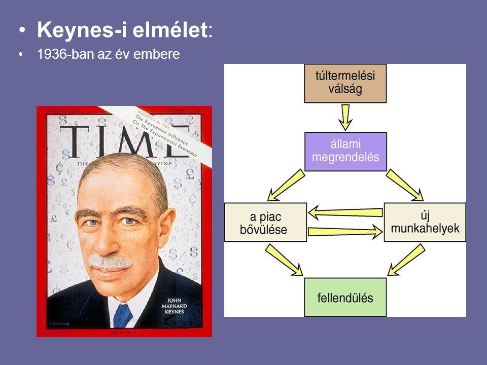 Keynes-i elmélet: 1936-ban az év embere