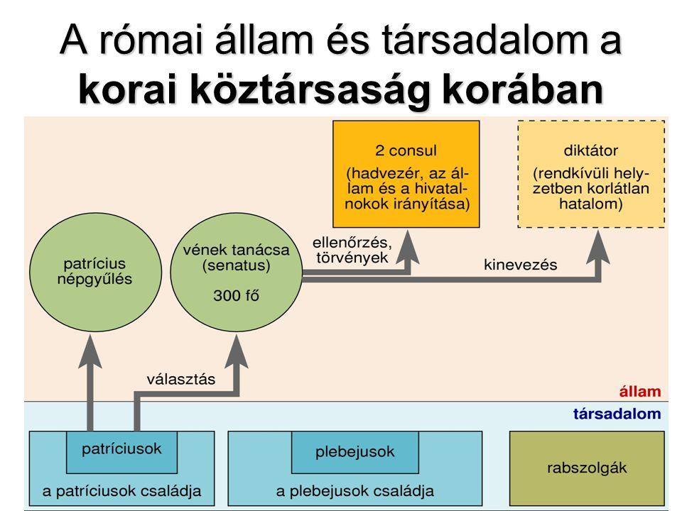A római állam és társadalom a korai köztársaság korában