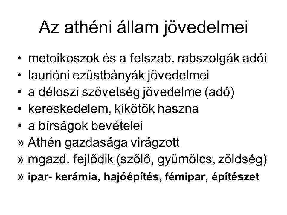 Az athéni állam jövedelmei