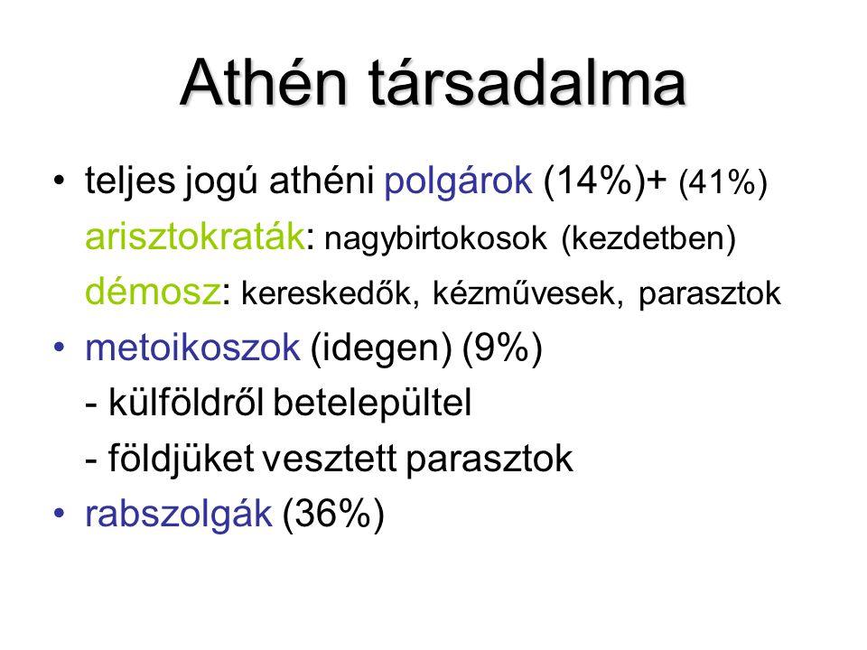 Athén társadalma teljes jogú athéni polgárok (14%)+ (41%)