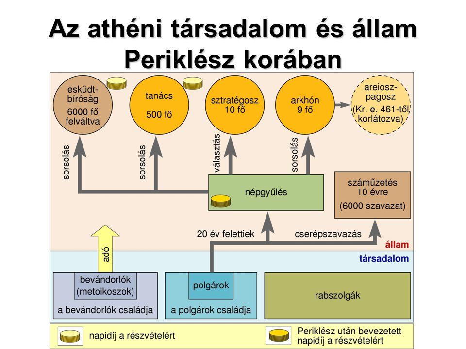 Az athéni társadalom és állam Periklész korában