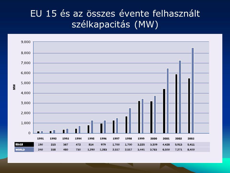 EU 15 és az összes évente felhasznált szélkapacitás (MW)