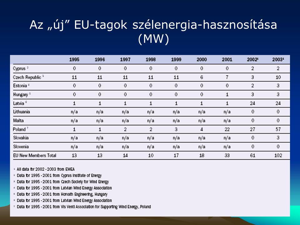 """Az """"új EU-tagok szélenergia-hasznosítása (MW)"""