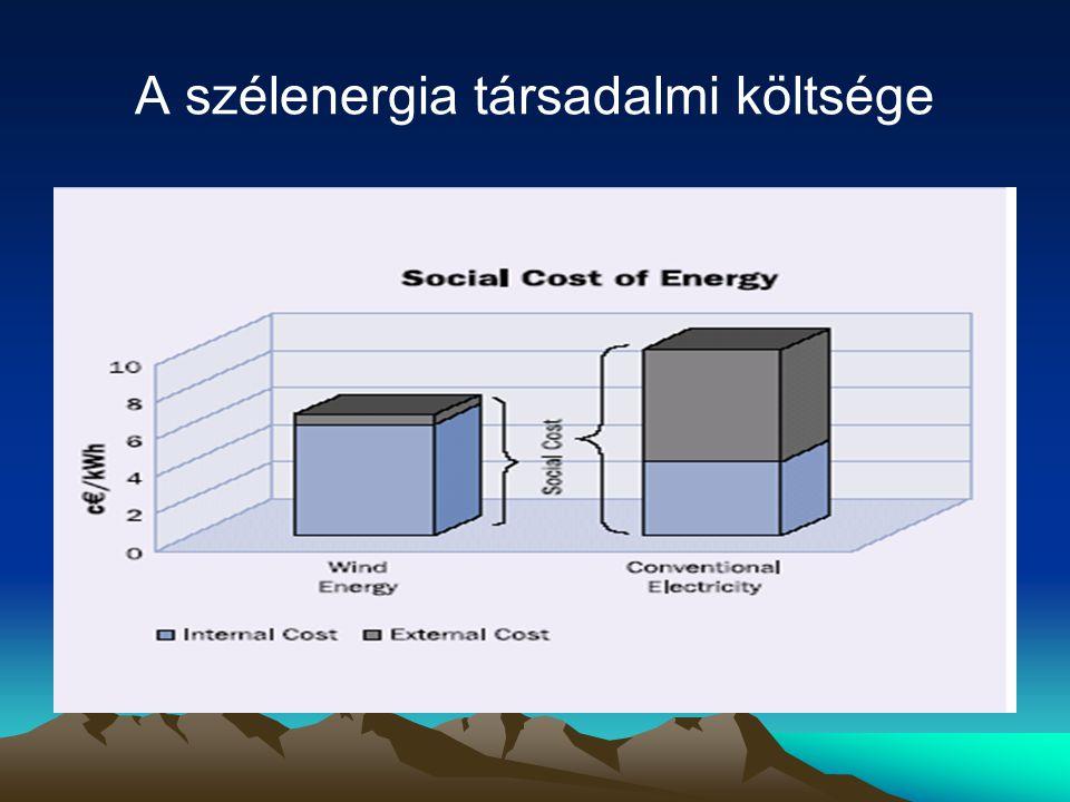 A szélenergia társadalmi költsége