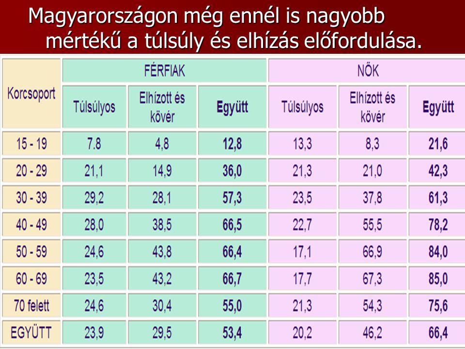 Magyarországon még ennél is nagyobb mértékű a túlsúly és elhízás előfordulása.