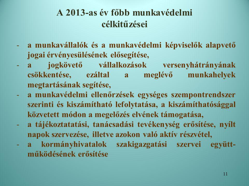 A 2013-as év főbb munkavédelmi célkitűzései