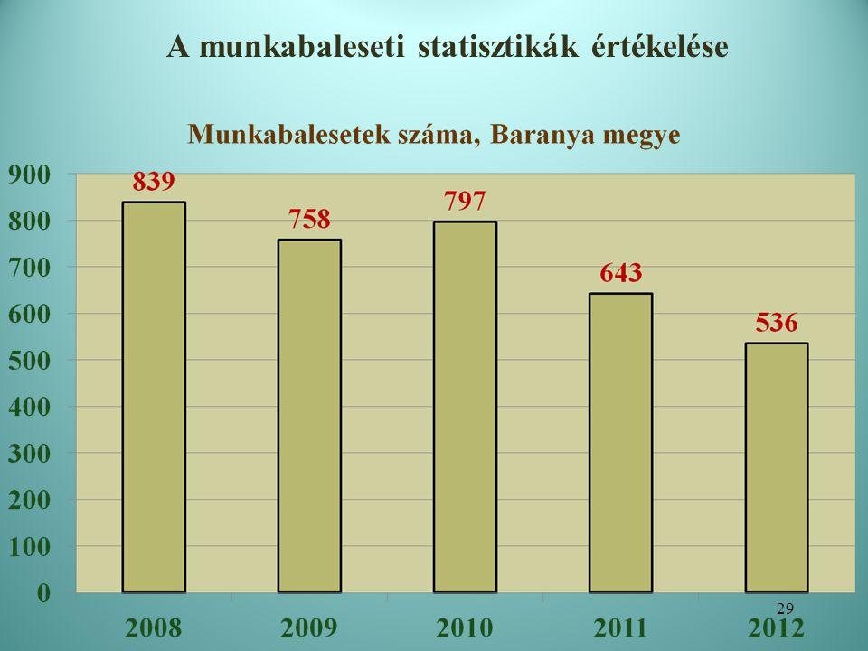 A munkabaleseti statisztikák értékelése