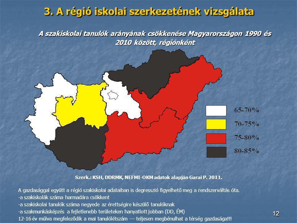 Szerk.: KSH, DDRMK, NEFMI-OKM adatok alapján Garai P. 2011.