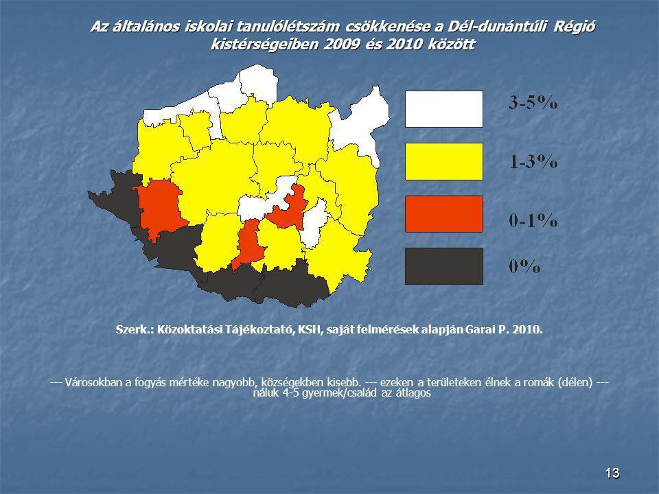 Az általános iskolai tanulólétszám csökkenése a Dél-dunántúli Régió kistérségeiben 2009 és 2010 között