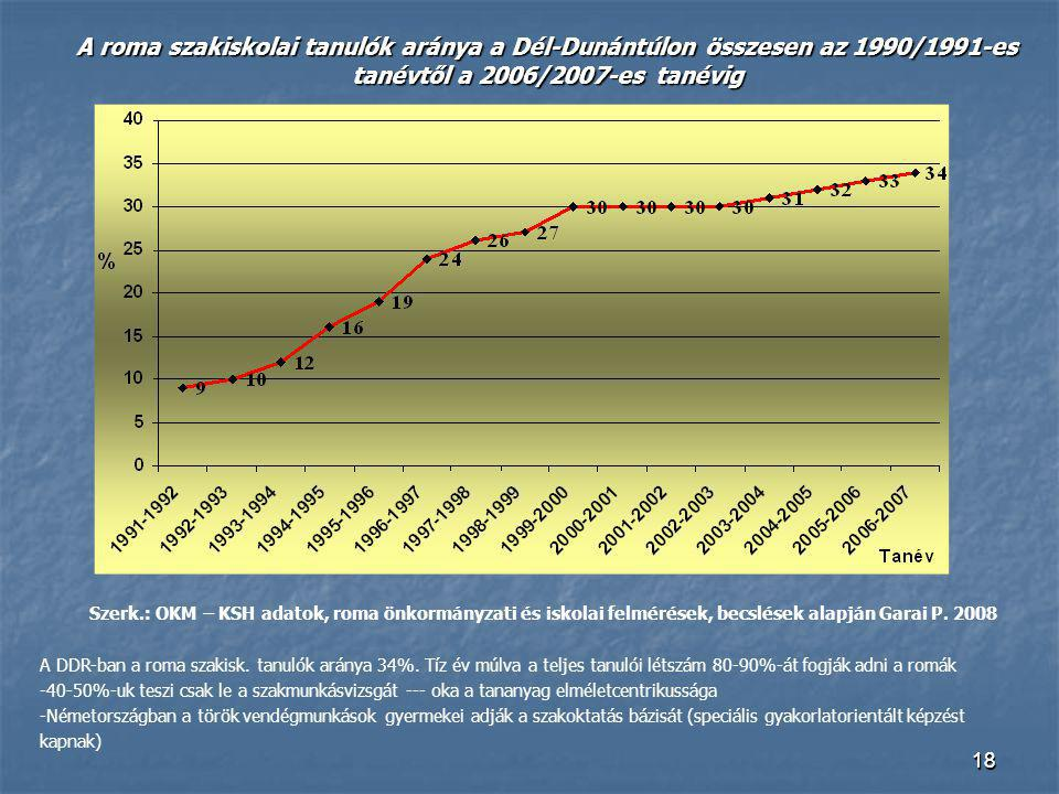 A roma szakiskolai tanulók aránya a Dél-Dunántúlon összesen az 1990/1991-es tanévtől a 2006/2007-es tanévig