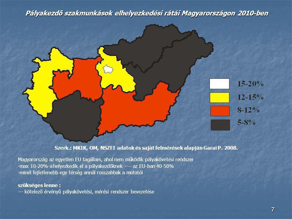 Pályakezdő szakmunkások elhelyezkedési rátái Magyarországon 2010-ben