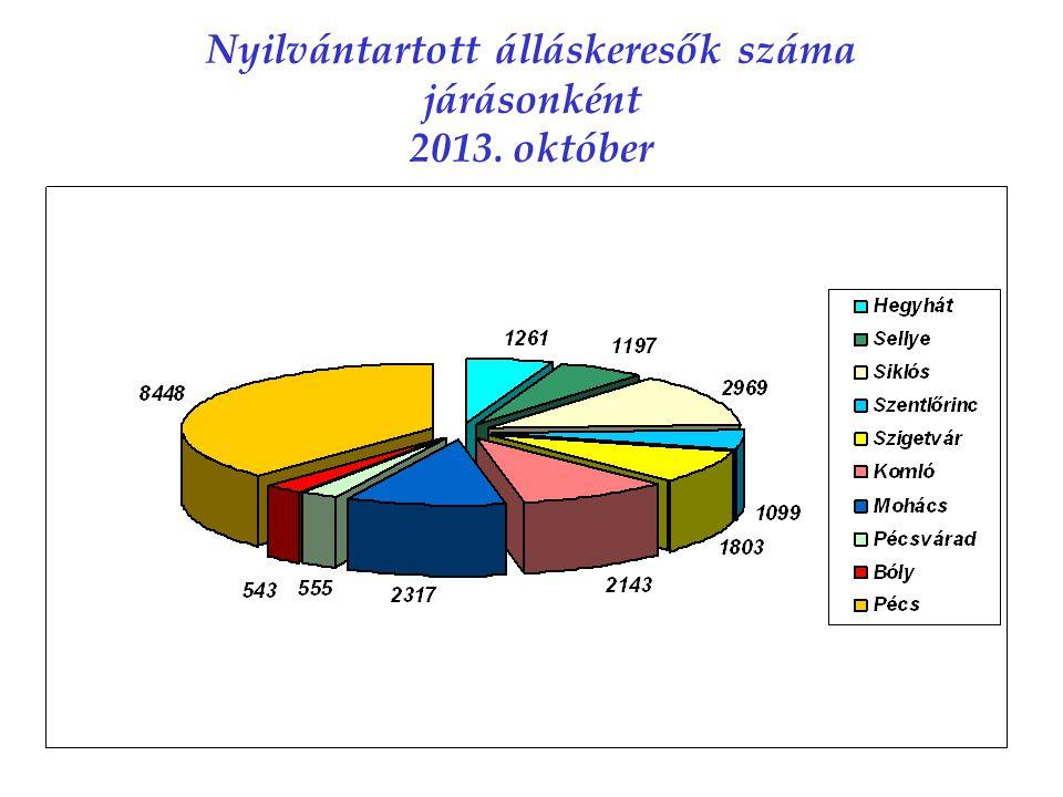 Nyilvántartott álláskeresők száma járásonként 2013. október
