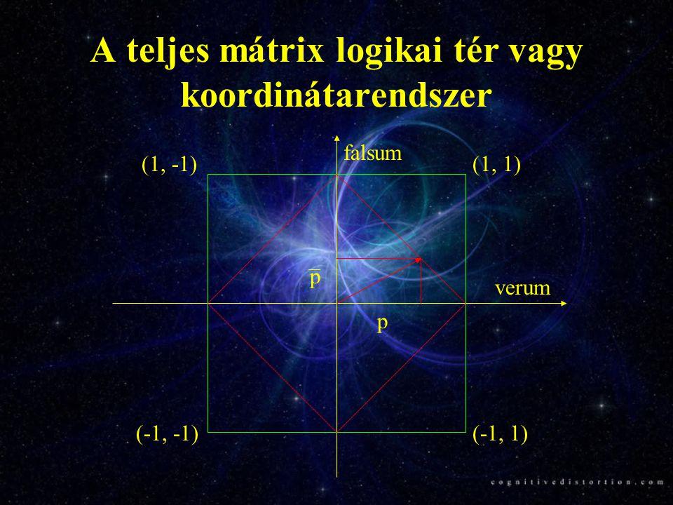A teljes mátrix logikai tér vagy koordinátarendszer