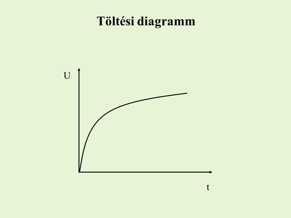 Töltési diagramm U t