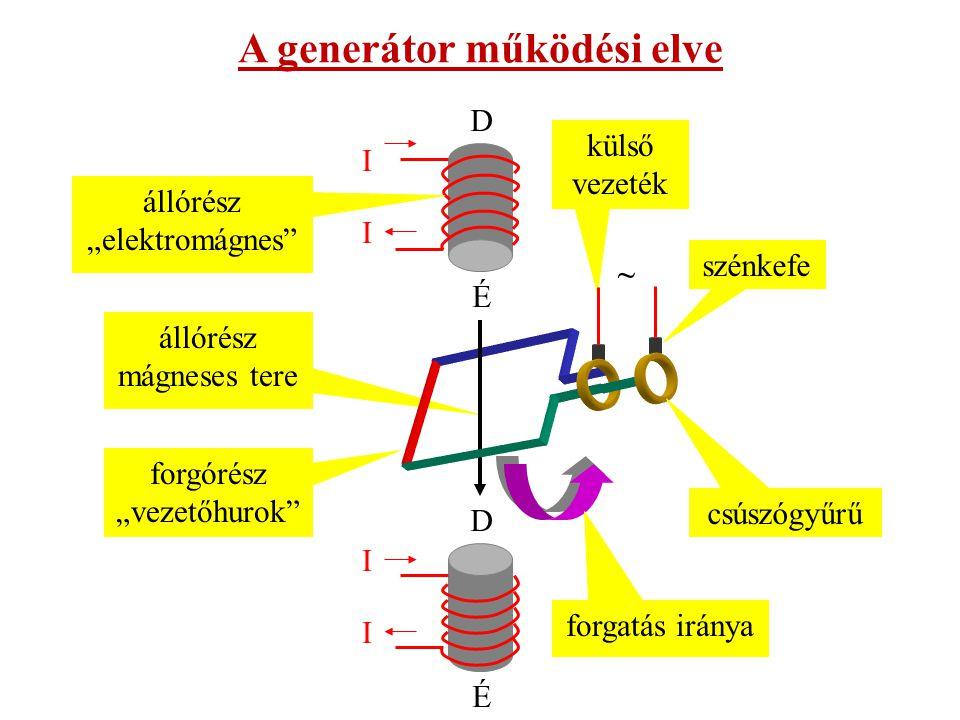 A generátor működési elve