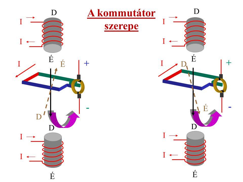 A kommutátor szerepe + + - - D D I I I I É É I I É D É D D D I I I I É