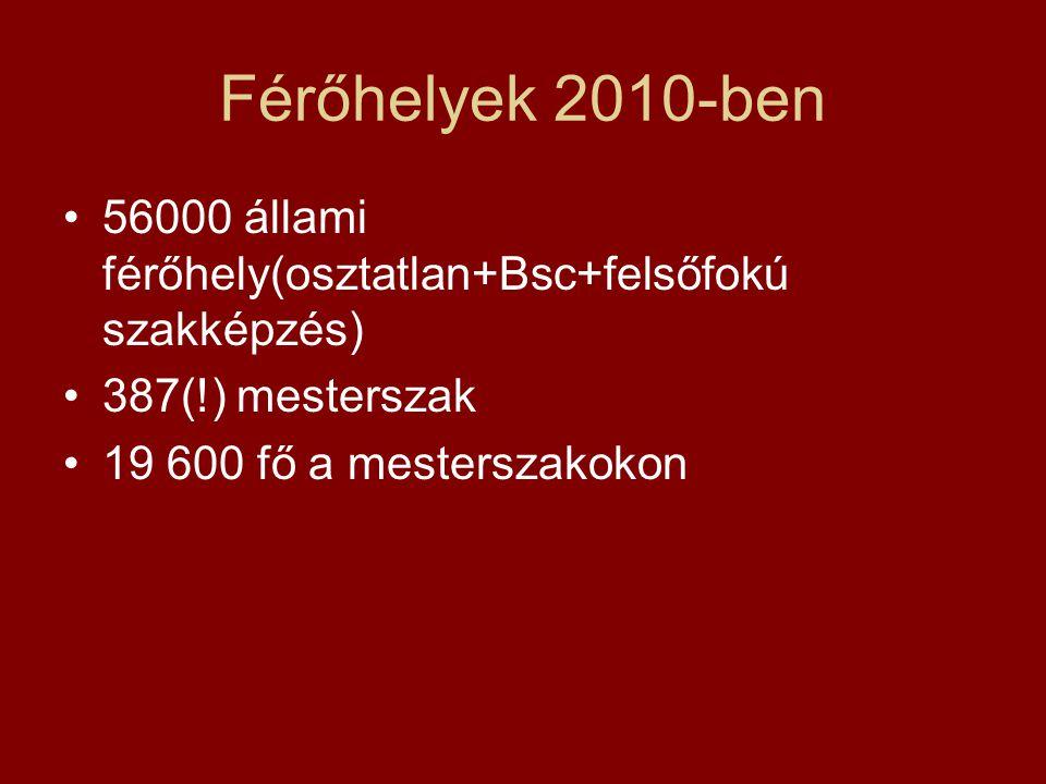 Férőhelyek 2010-ben 56000 állami férőhely(osztatlan+Bsc+felsőfokú szakképzés) 387(!) mesterszak.