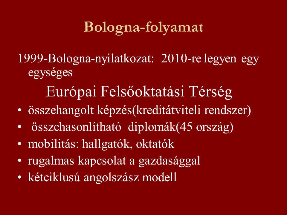 Bologna-folyamat 1999-Bologna-nyilatkozat: 2010-re legyen egy egységes