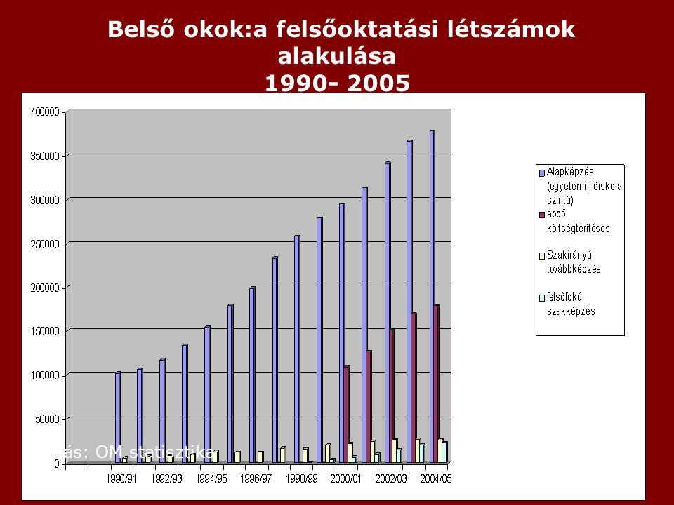 Belső okok:a felsőoktatási létszámok alakulása