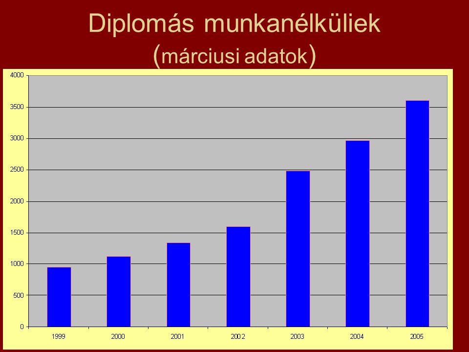 Diplomás munkanélküliek (márciusi adatok)