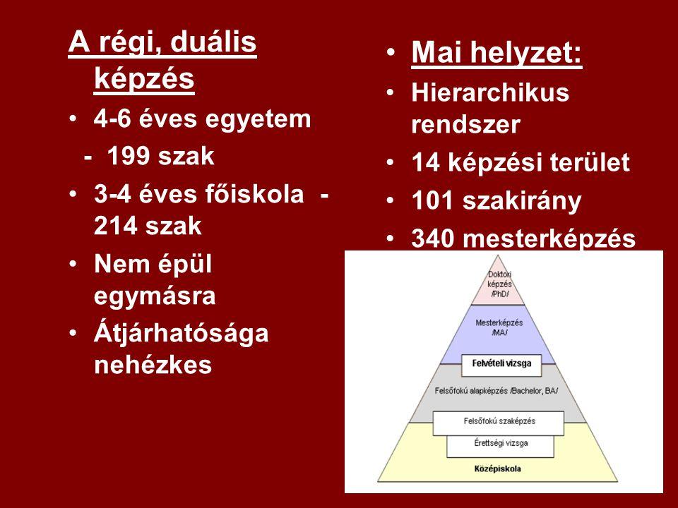 A régi, duális képzés Mai helyzet: Hierarchikus rendszer