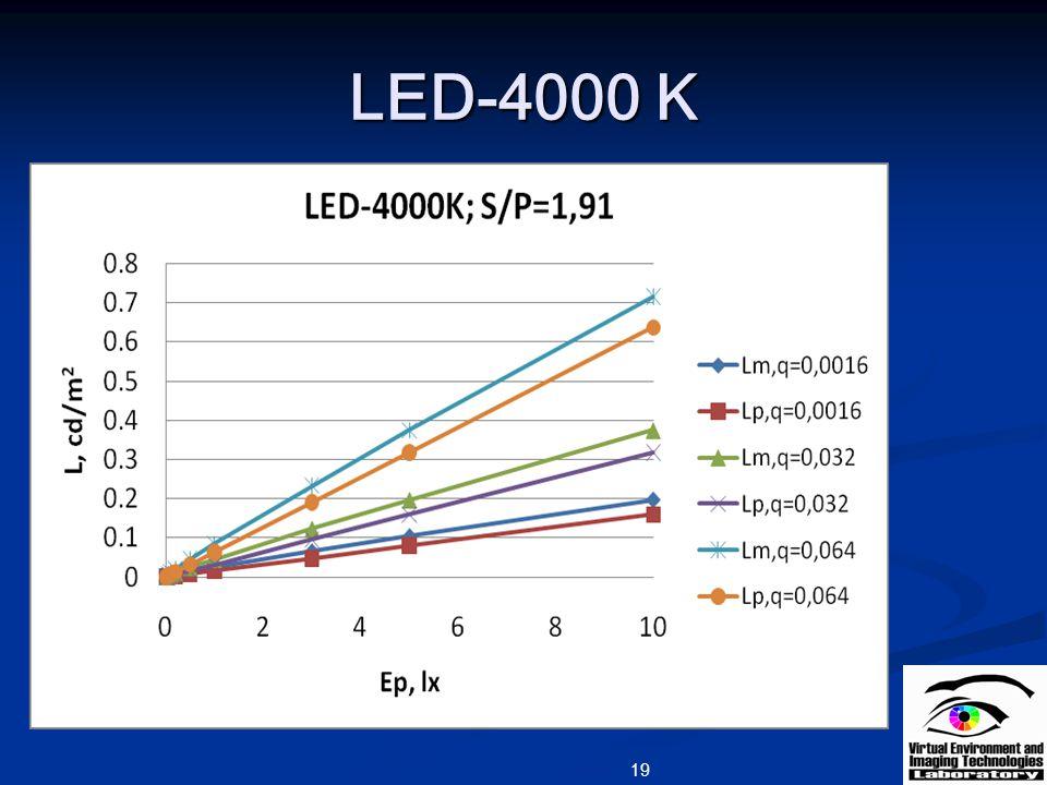 LED-4000 K