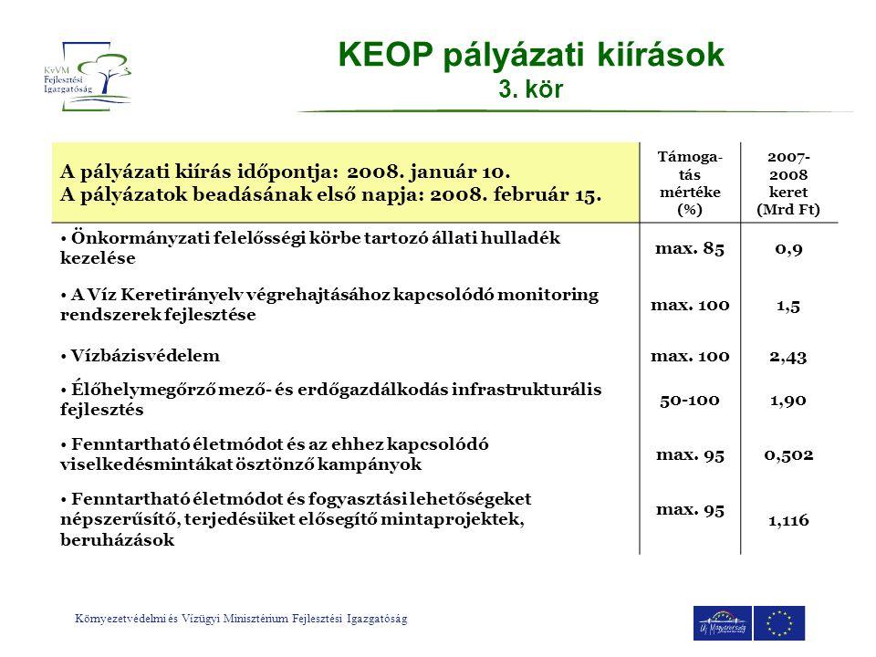 KEOP pályázati kiírások 3. kör Támoga-tás mértéke (%)
