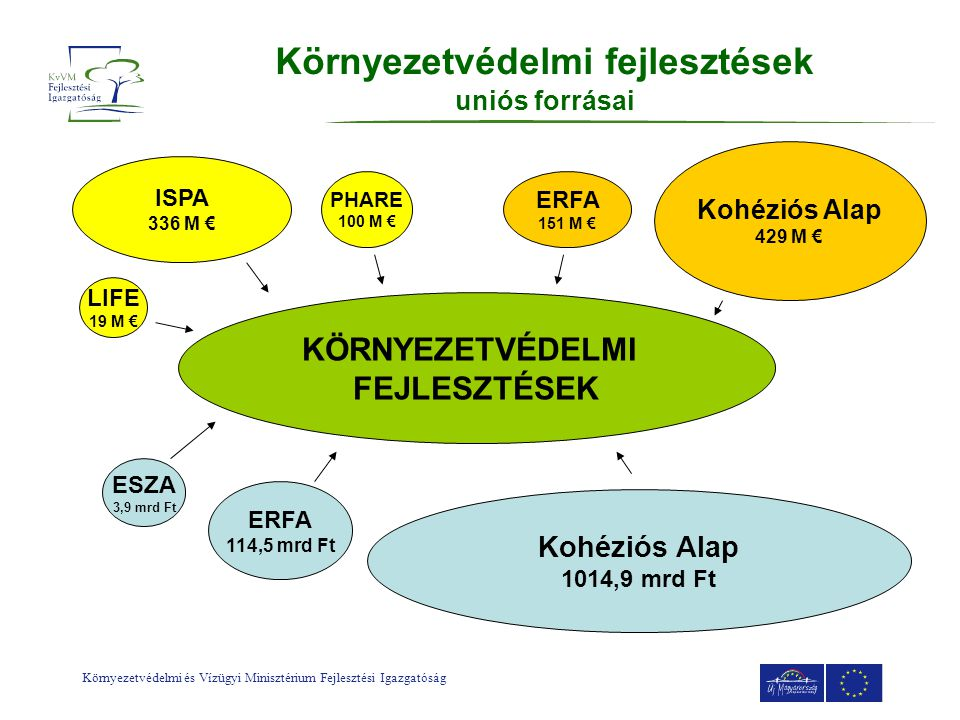 Környezetvédelmi fejlesztések uniós forrásai