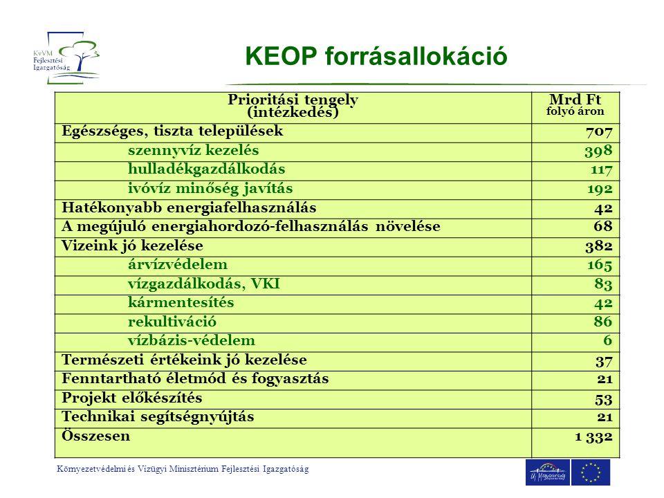 KEOP forrásallokáció Prioritási tengely (intézkedés) Mrd Ft folyó áron