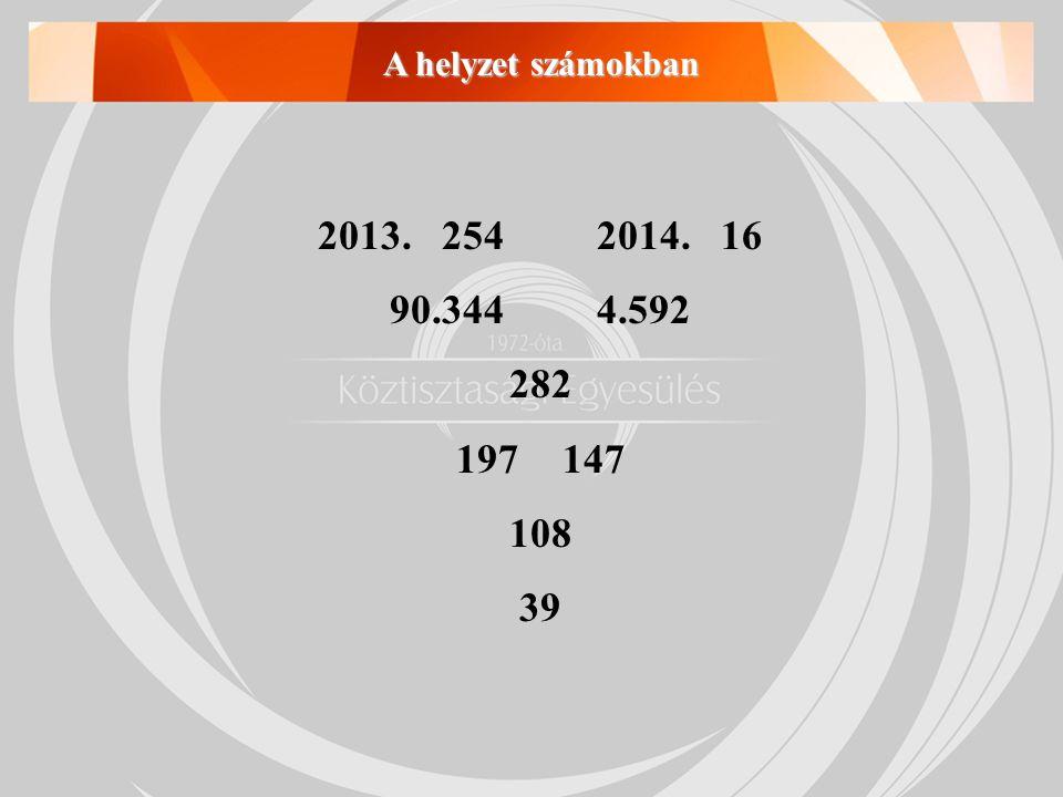 A helyzet számokban 2013. 254 2014. 16 90.344 4.592 282 147 108 39