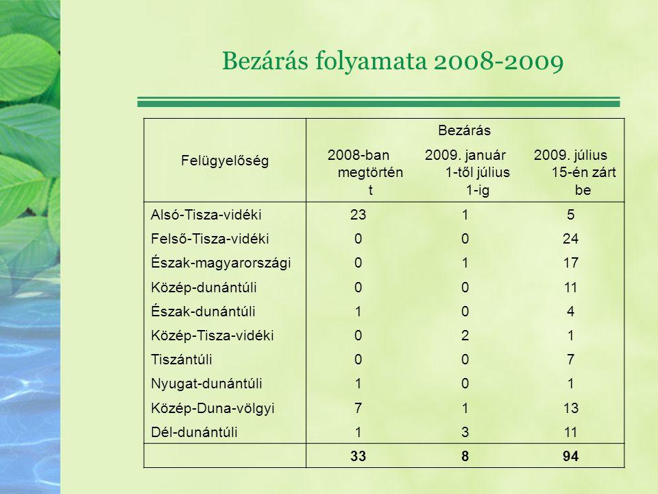 Bezárás folyamata 2008-2009 Felügyelőség Bezárás 2008-ban megtörtént