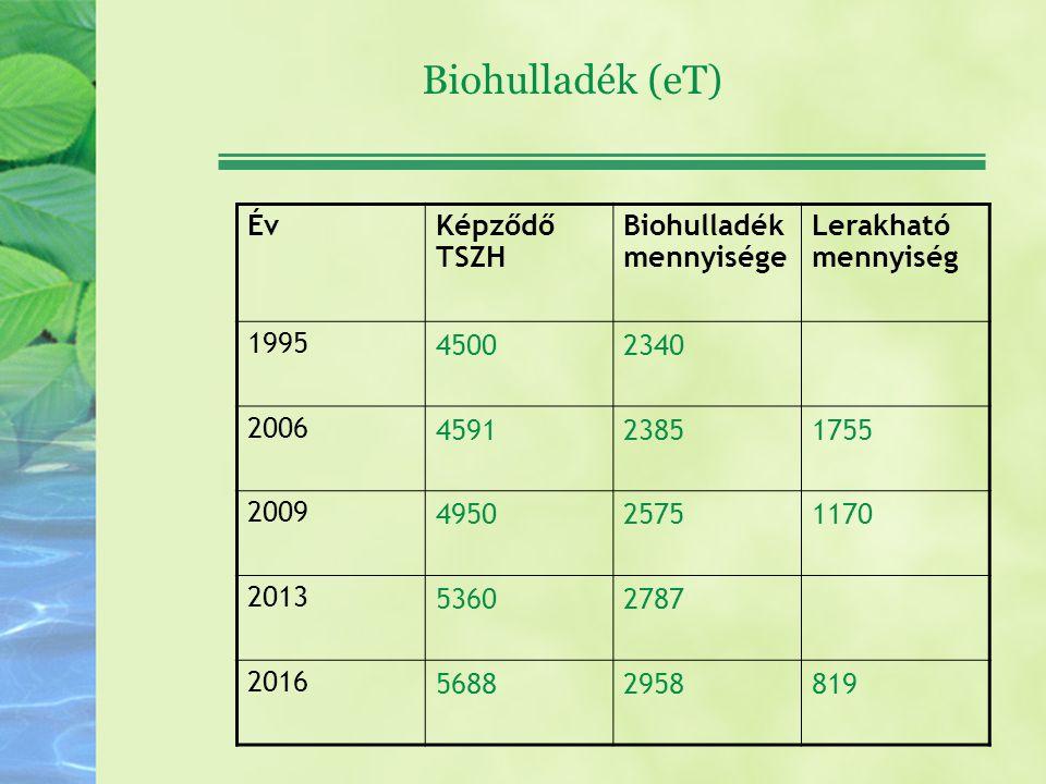 Biohulladék (eT) Év Képződő TSZH Biohulladék mennyisége