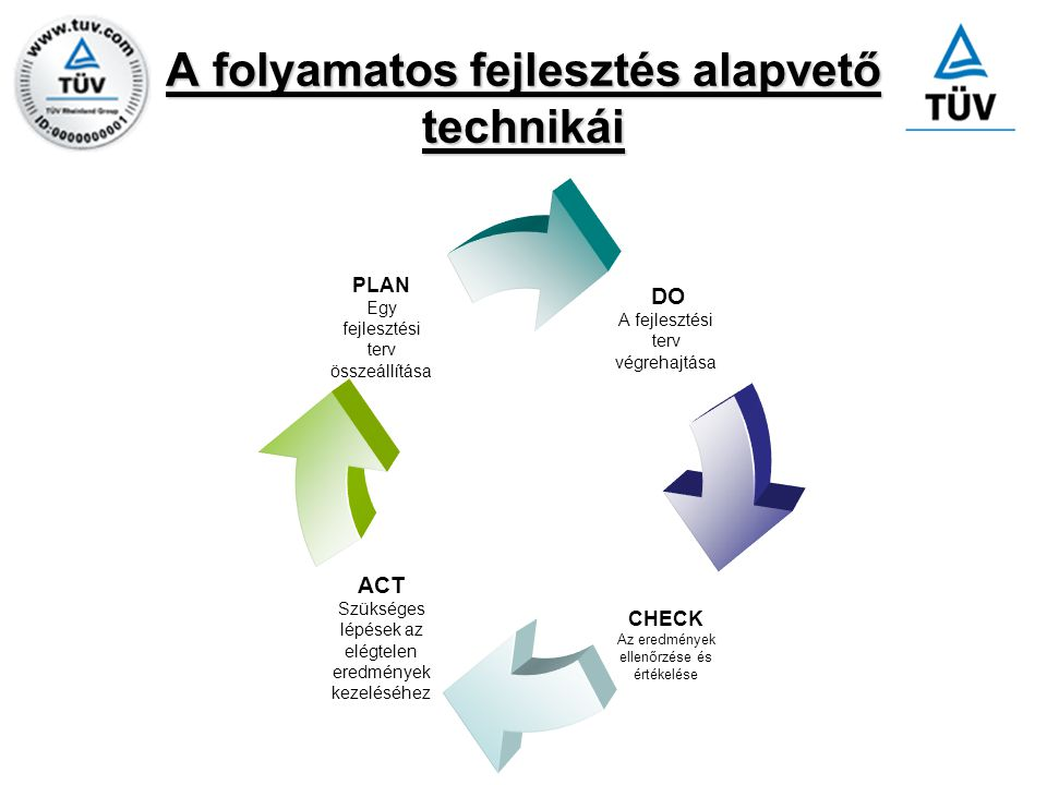 A folyamatos fejlesztés alapvető technikái