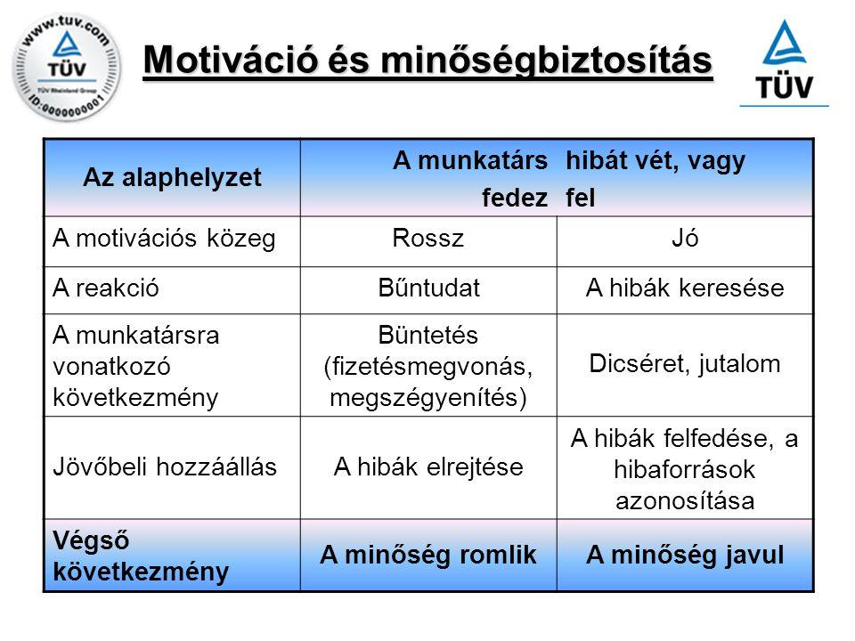 Motiváció és minőségbiztosítás