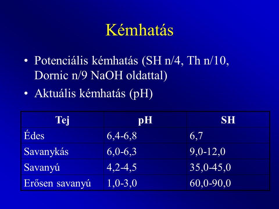 Kémhatás Potenciális kémhatás (SH n/4, Th n/10, Dornic n/9 NaOH oldattal) Aktuális kémhatás (pH) Tej.
