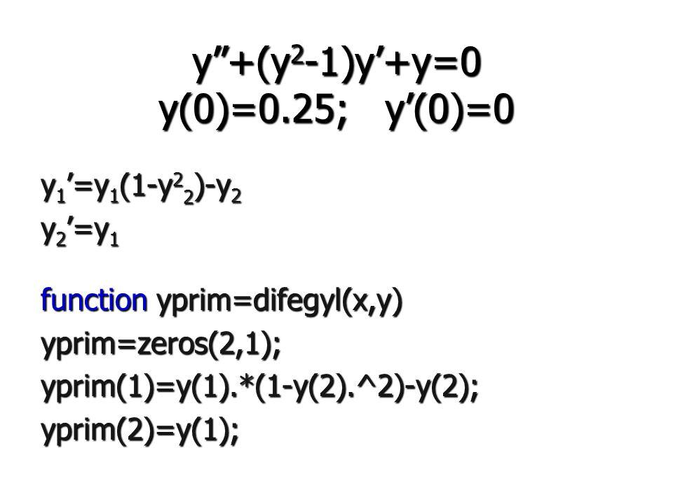 y +(y2-1)y'+y=0 y(0)=0.25; y'(0)=0