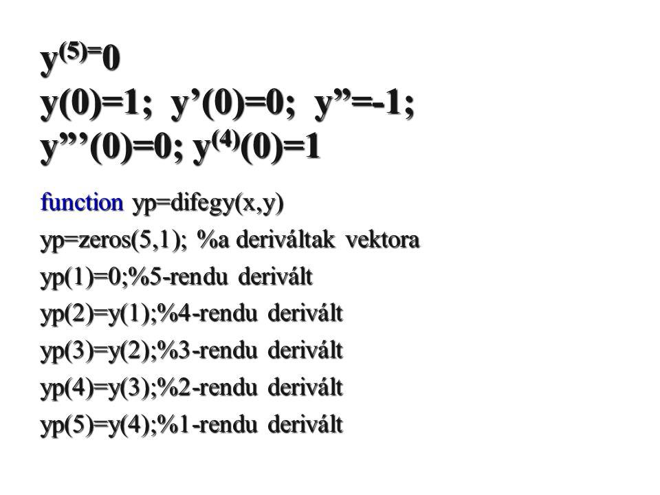 y(5)=0 y(0)=1; y'(0)=0; y =-1; y '(0)=0; y(4)(0)=1