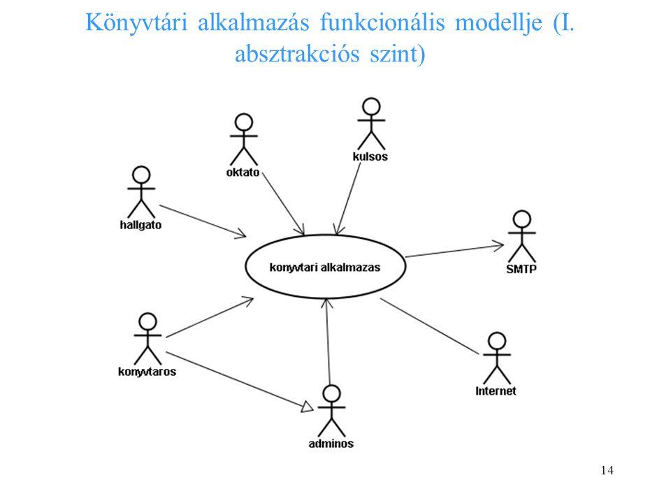 Könyvtári alkalmazás funkcionális modellje (I. absztrakciós szint)