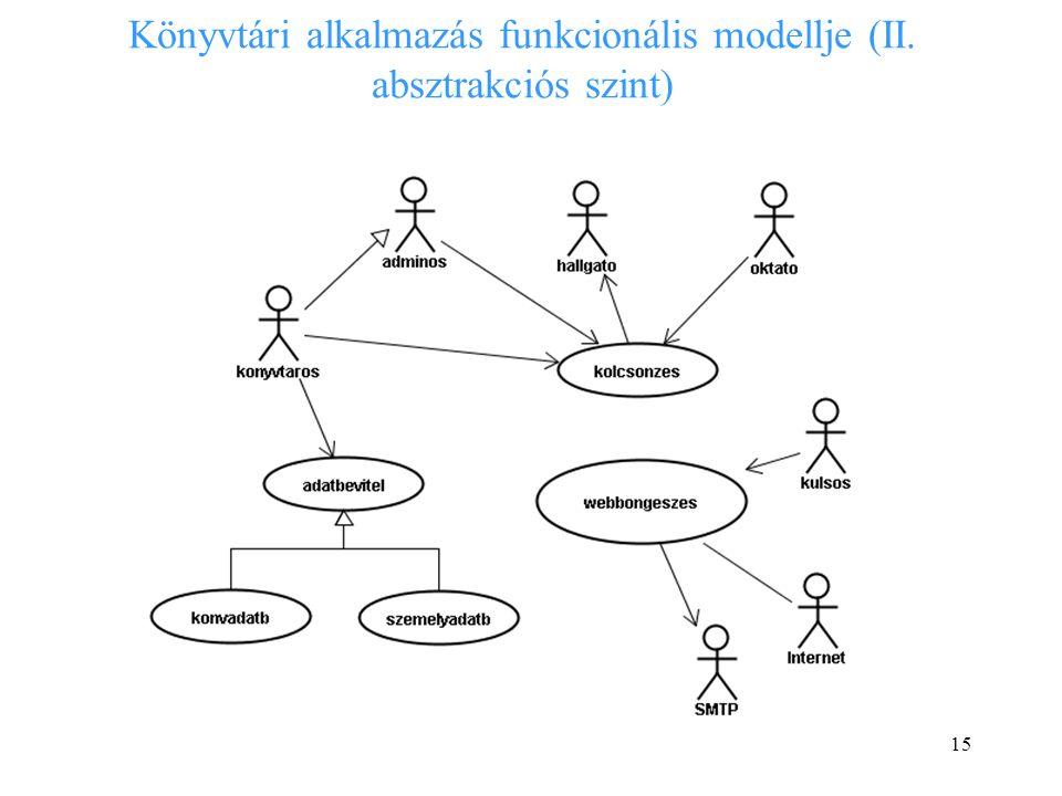 Könyvtári alkalmazás funkcionális modellje (II. absztrakciós szint)