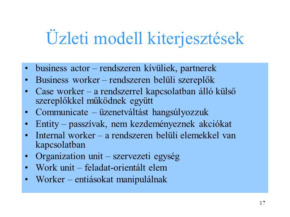 Üzleti modell kiterjesztések