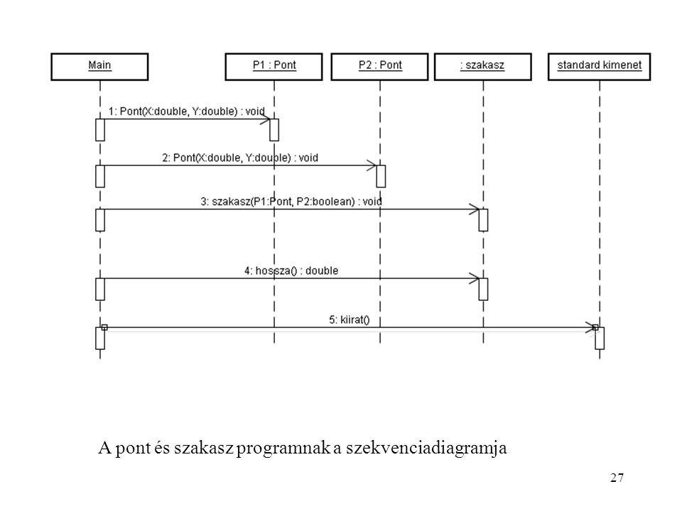 A pont és szakasz programnak a szekvenciadiagramja