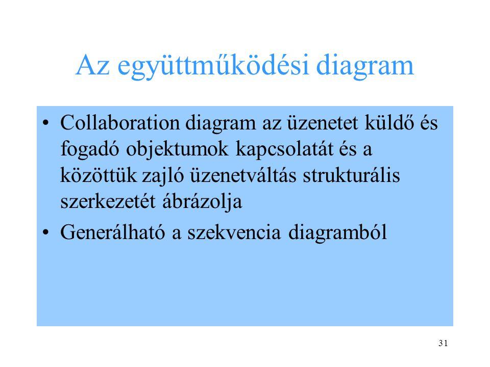 Az együttműködési diagram