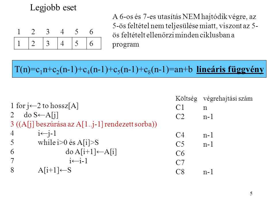 T(n)=c1n+c2(n-1)+c4(n-1)+c5(n-1)+c8(n-1)=an+b lineáris függvény
