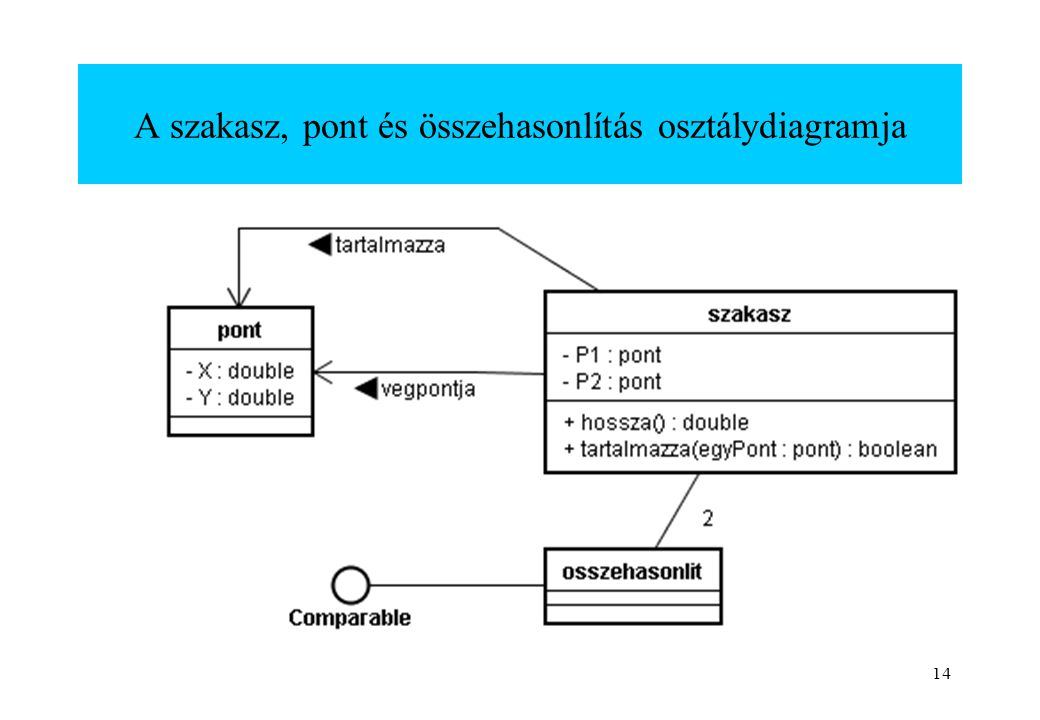 A szakasz, pont és összehasonlítás osztálydiagramja