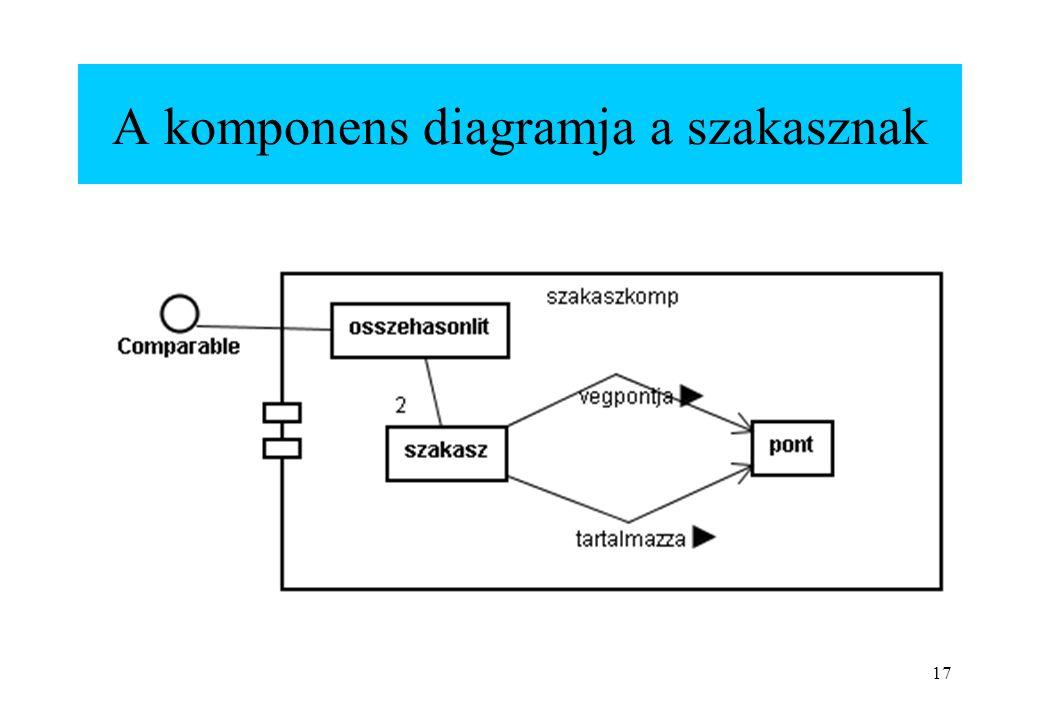 A komponens diagramja a szakasznak