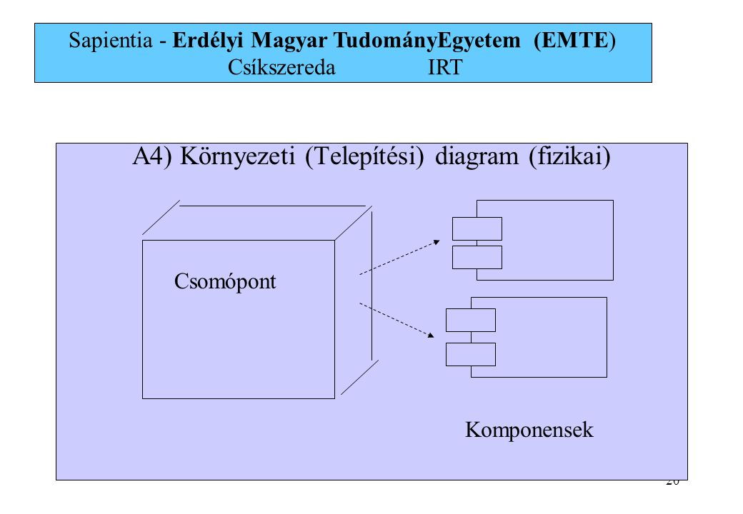 A4) Környezeti (Telepítési) diagram (fizikai)