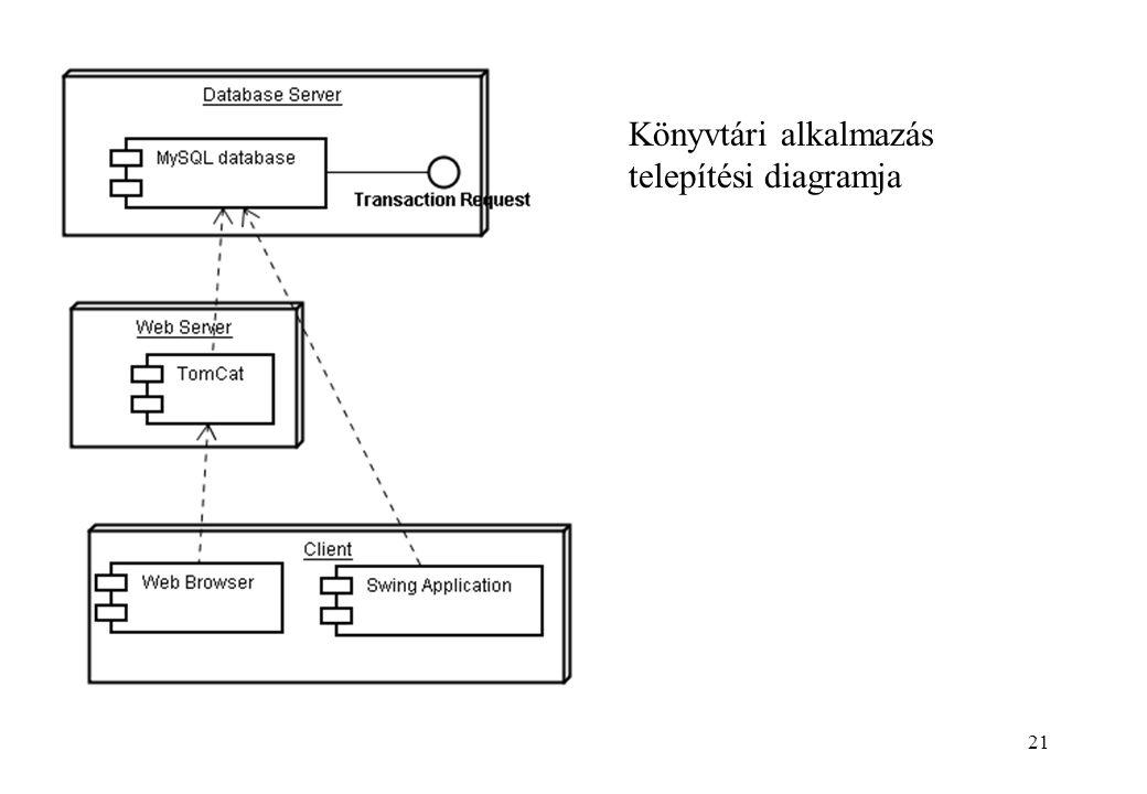 Könyvtári alkalmazás telepítési diagramja