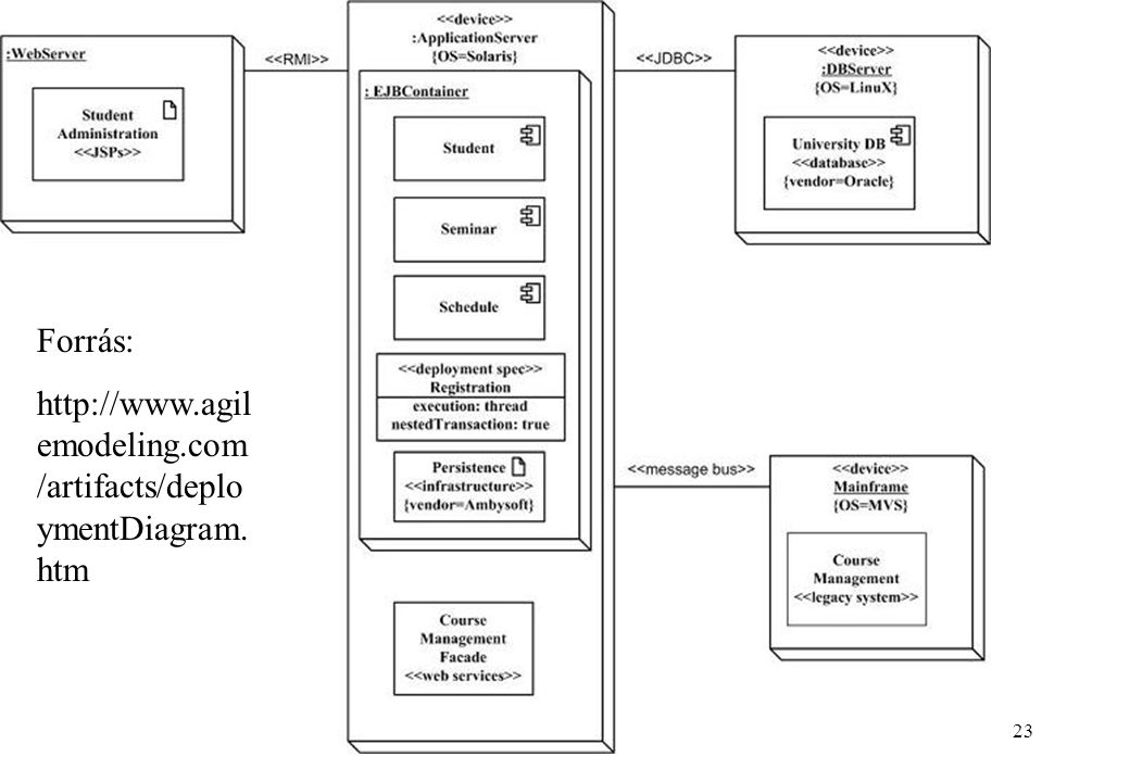 Forrás: http://www.agilemodeling.com/artifacts/deploymentDiagram.htm