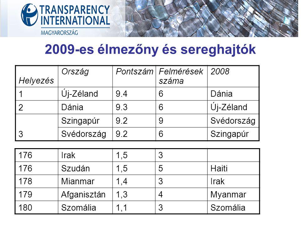 2009-es élmezőny és sereghajtók